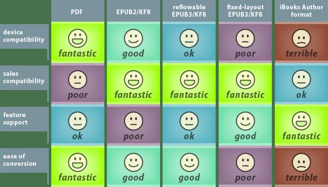 ebook format comparison