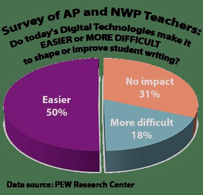 PEW survey data