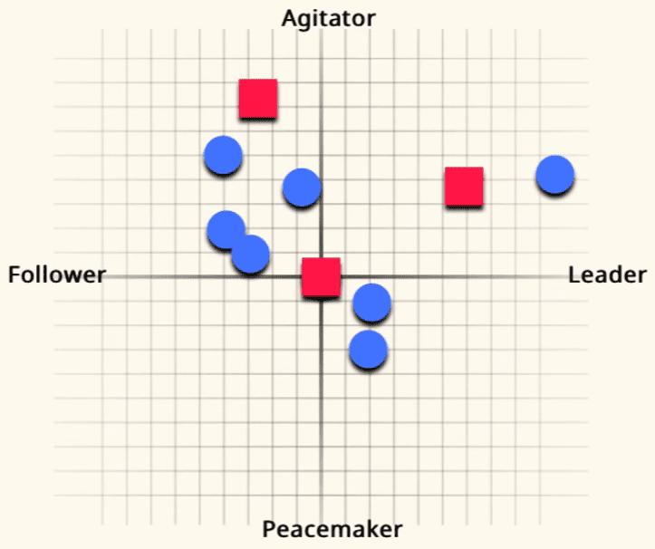 agitator leader