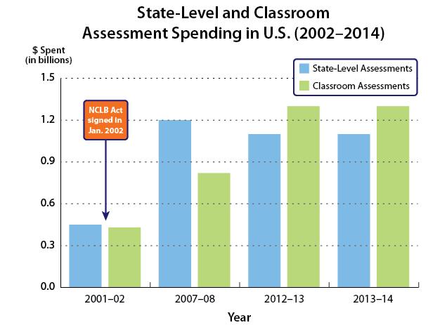 Assessment Spending Graph 1