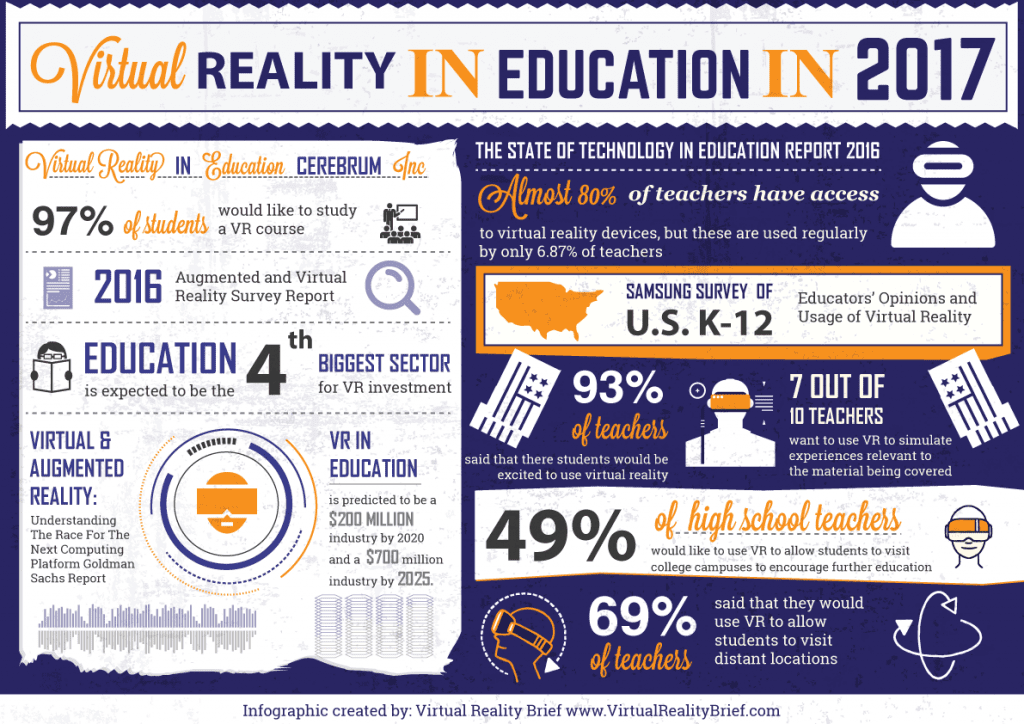 Virtual Reality in Education In 2017