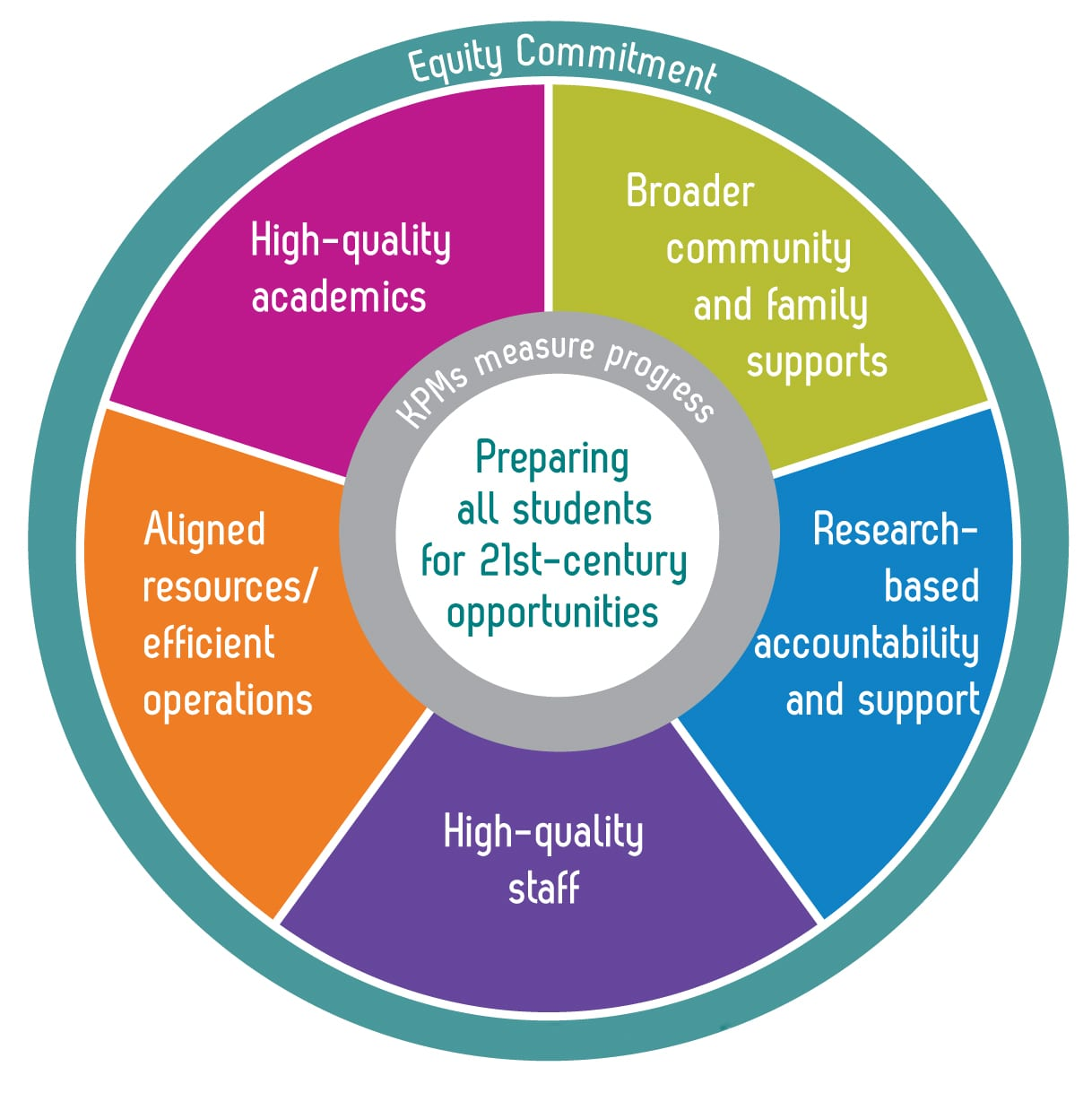 Equity commitment - Educational equity