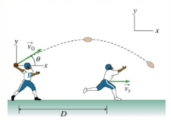 more subjects to stem- vectors involved in throwing a football