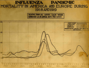 Chart of Influenza Pandemic in 1918. https://www.history.com/news/pandemic-world-war-i-roaring-twenties