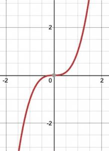 Propotion graph