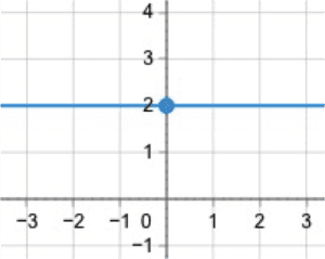 Proportions graph
