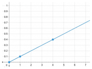 Porportions graph