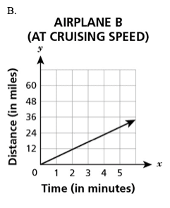 Graph of airline speed