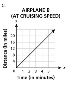 Graph of airplane speed