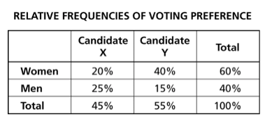 Chart of voting preference
