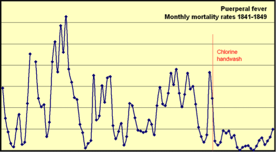 Effects of hand washing on mother mortality