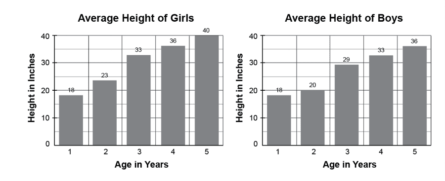 Bar charts of average height of boys and girls