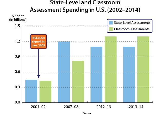 Assessment-Spending-Graph