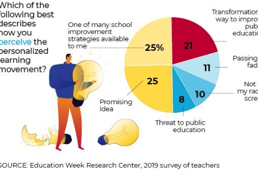 How you perceive the personalized learning movement